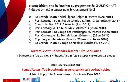 Bilan du Championnat Occitanie DUO 2019