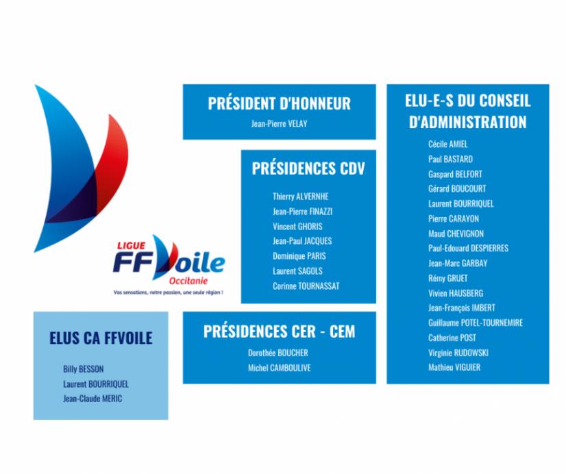 liste des membres du conseil d'administration de la ligue de voile Occitanie suite aux élections de mars 2021